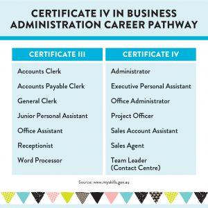 ace_certIV_businessadmin_graphics-04